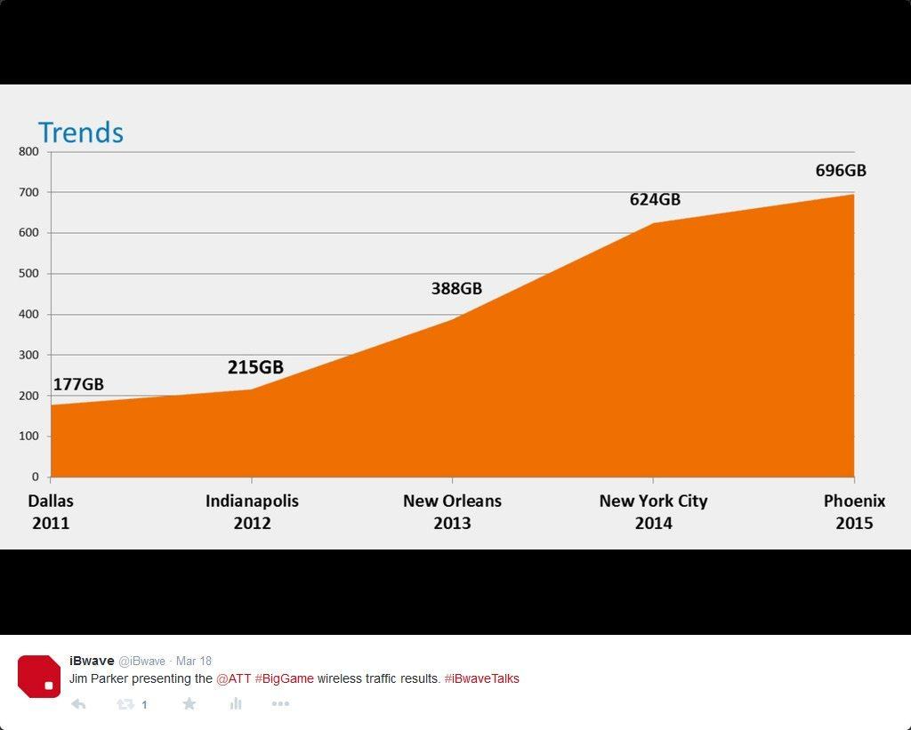 Big-Game-Webinar-ATT-Stats