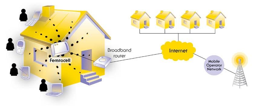 Femtocell-Broadband-router-Internet-Mobile-Operator-Network