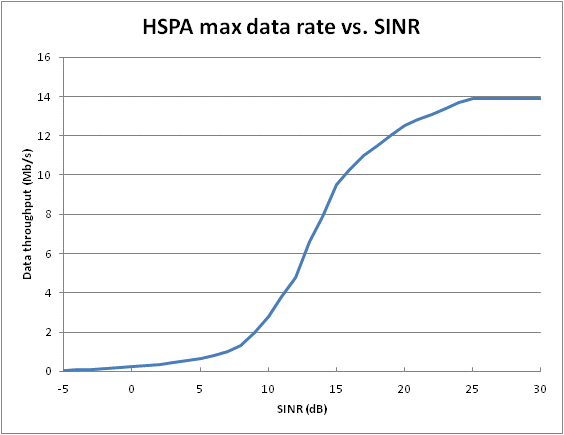HSPA-21