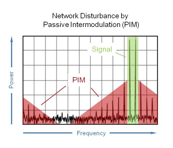 Pim-1