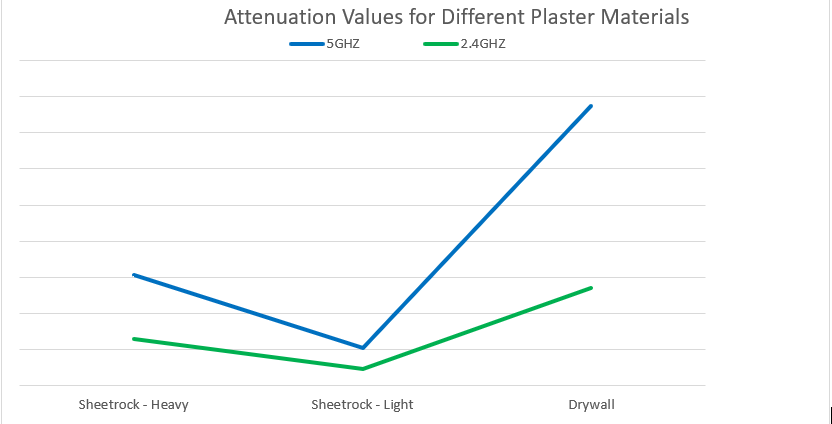Plaster Attenuation-Chart