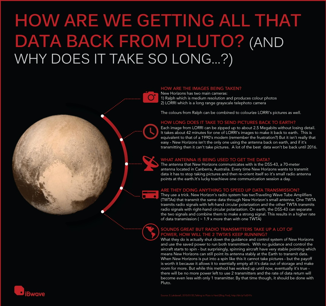 Pluto Data 2