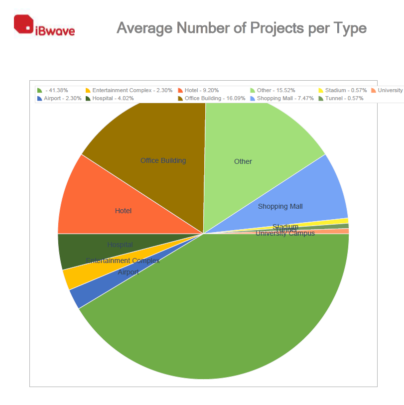Project by Type