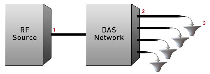 Vladan-slides-for-RCR-Wireless_DAS-Network