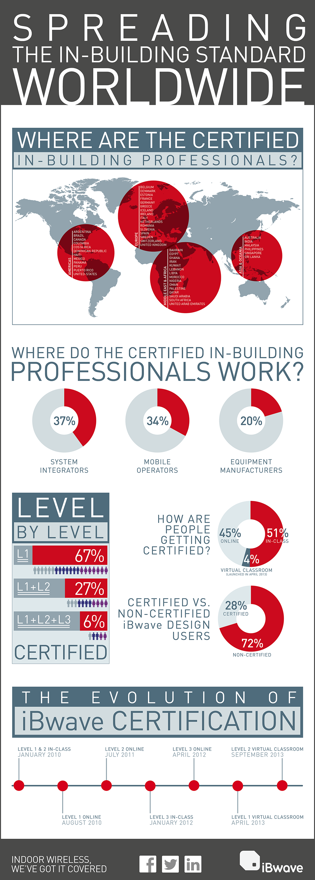 iBwave_Certification_infographic