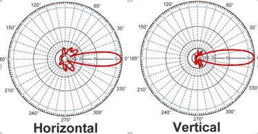 2D Antenna Pattern