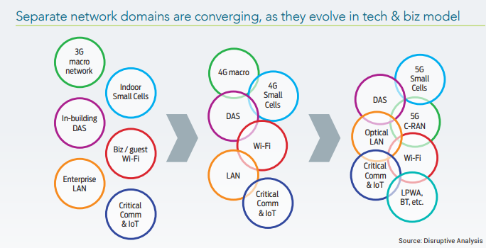 The evolution of wireless network domains